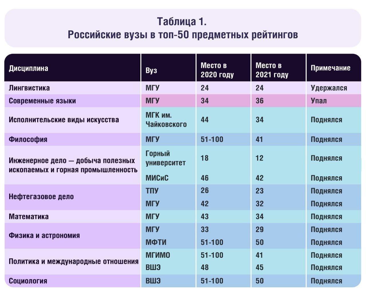 россия занимает первое место в мире по